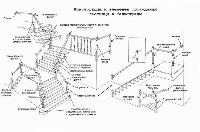 Подробно о деталях лестницы