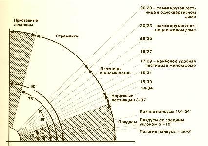 Схема расчёта углов подъёма